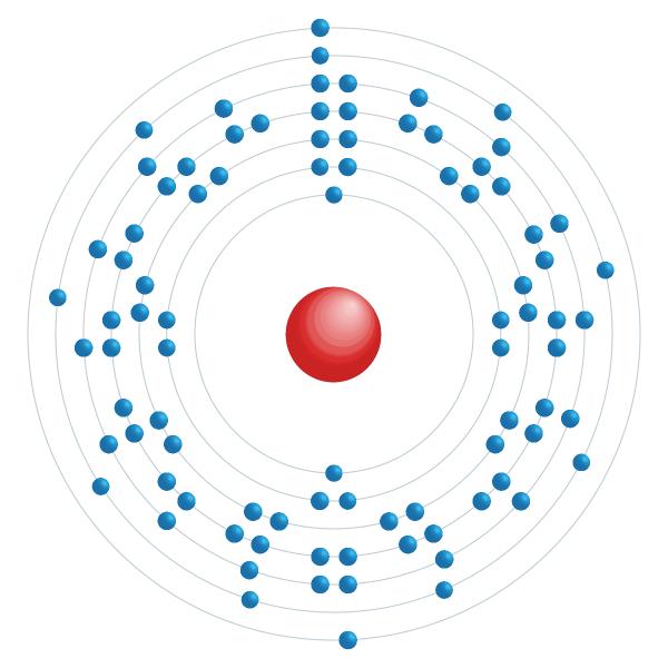 Aktinium Elektronisches Konfigurationsdiagramm