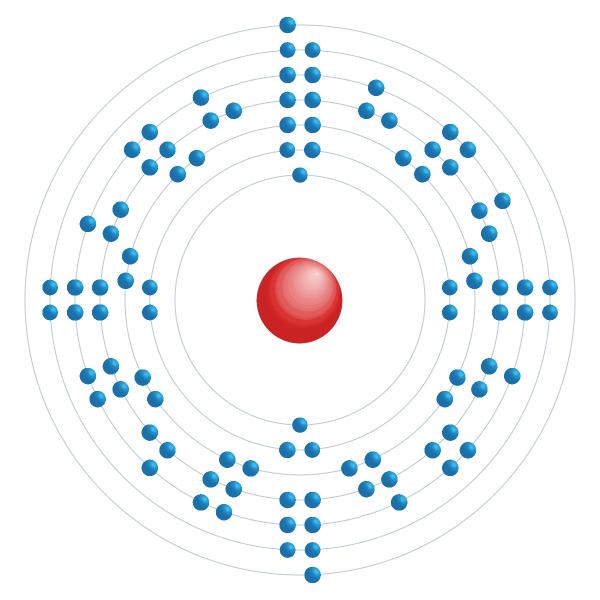 Americium Elektronisches Konfigurationsdiagramm
