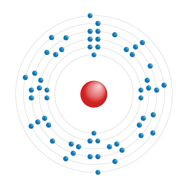 Cer Elektronisches Konfigurationsdiagramm