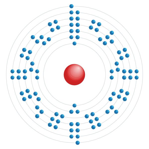 Californium Elektronisches Konfigurationsdiagramm