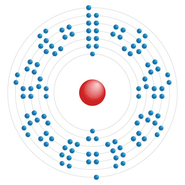 Copernicium Elektronisches Konfigurationsdiagramm