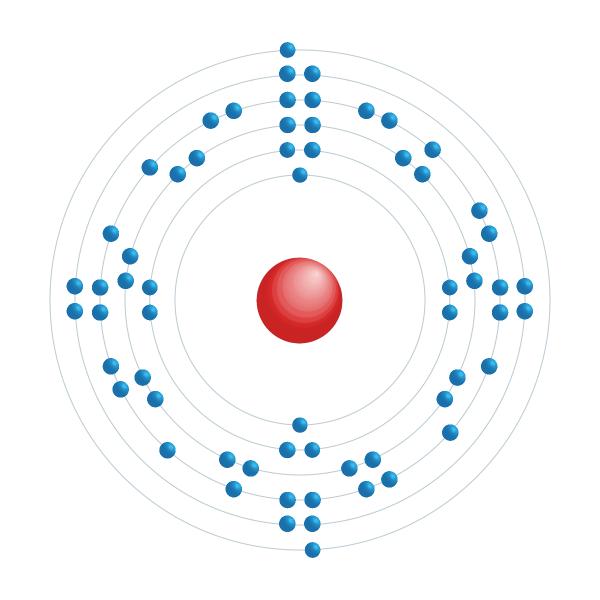 Europium Elektronisches Konfigurationsdiagramm