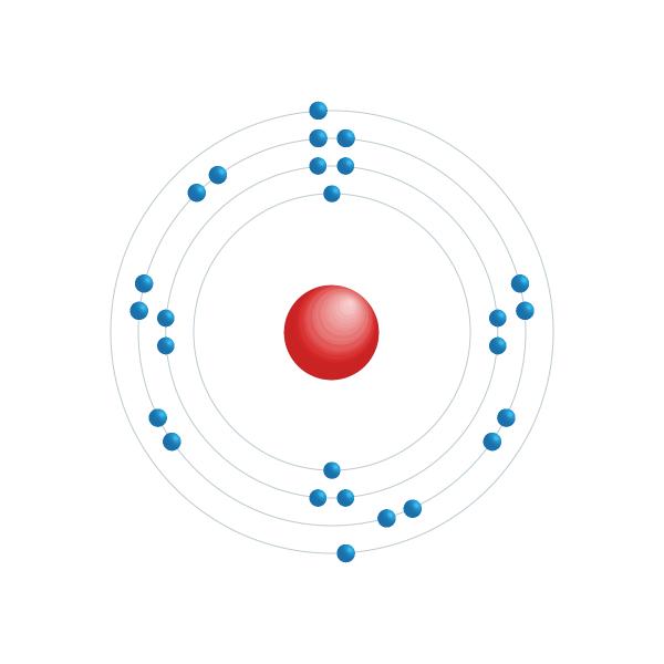 Eisen Elektronisches Konfigurationsdiagramm
