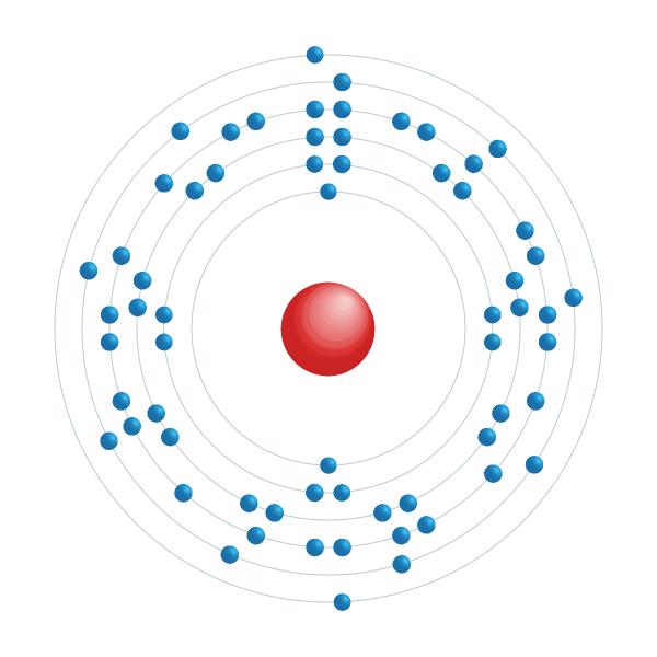 Gadolinium Elektronisches Konfigurationsdiagramm