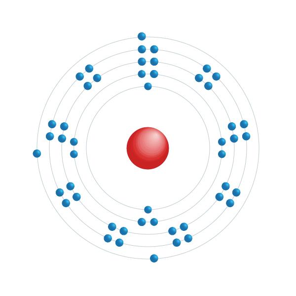 Indium Elektronisches Konfigurationsdiagramm