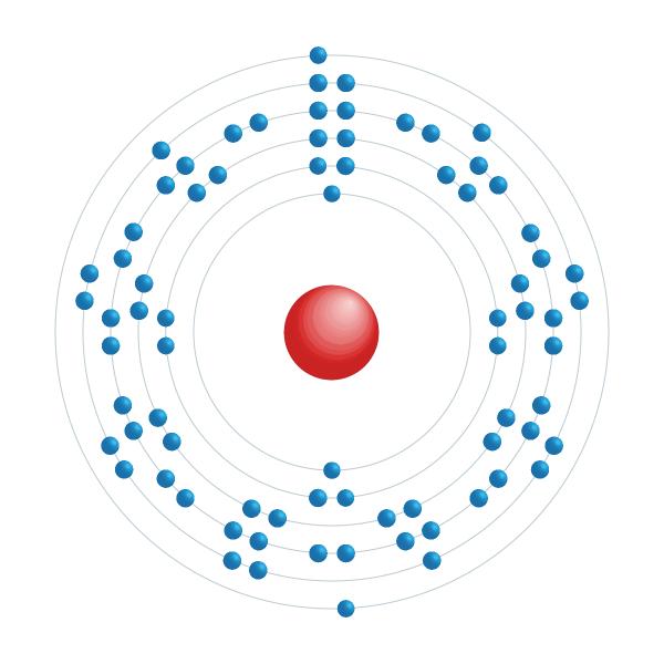 Iridium Elektronisches Konfigurationsdiagramm