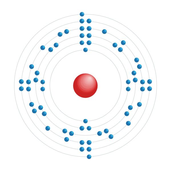 Promethium Elektronisches Konfigurationsdiagramm