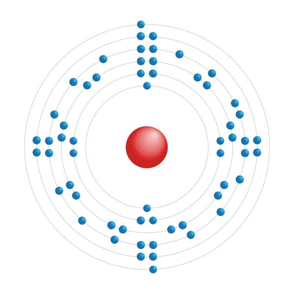 Praseodym Elektronisches Konfigurationsdiagramm
