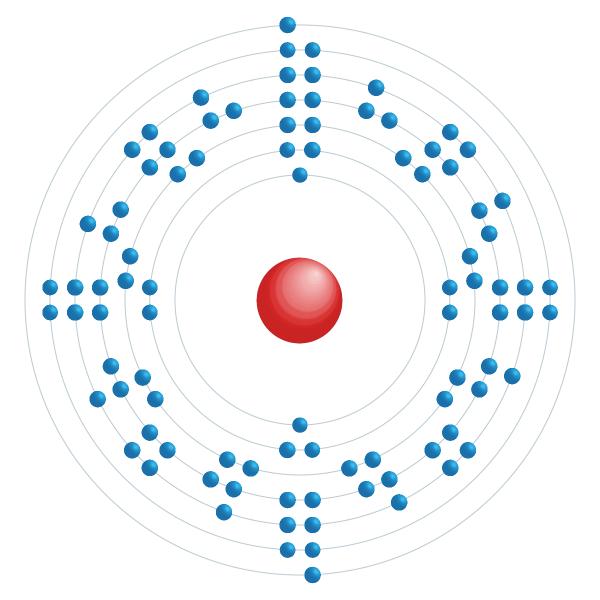Plutonium Elektronisches Konfigurationsdiagramm