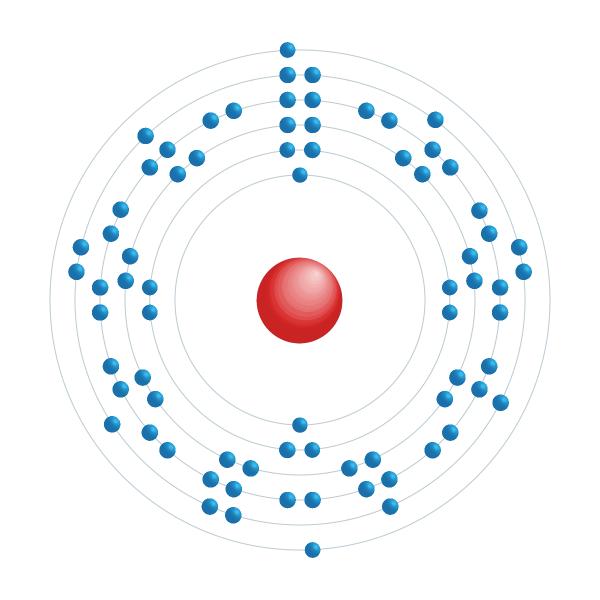 Rhenium Elektronisches Konfigurationsdiagramm