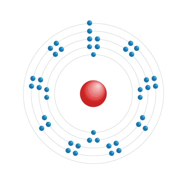 Ruthenium Elektronisches Konfigurationsdiagramm