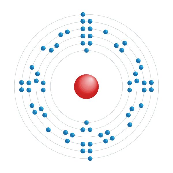 Samarium Elektronisches Konfigurationsdiagramm
