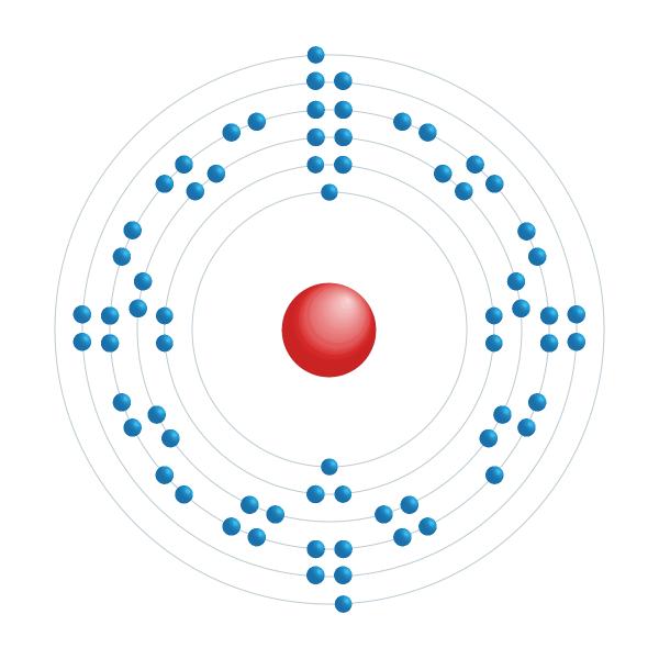 Thulium Elektronisches Konfigurationsdiagramm