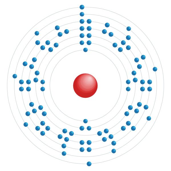 Uran Elektronisches Konfigurationsdiagramm