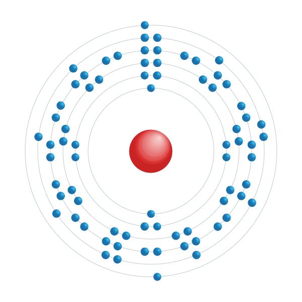 Wolfram Elektronisches Konfigurationsdiagramm